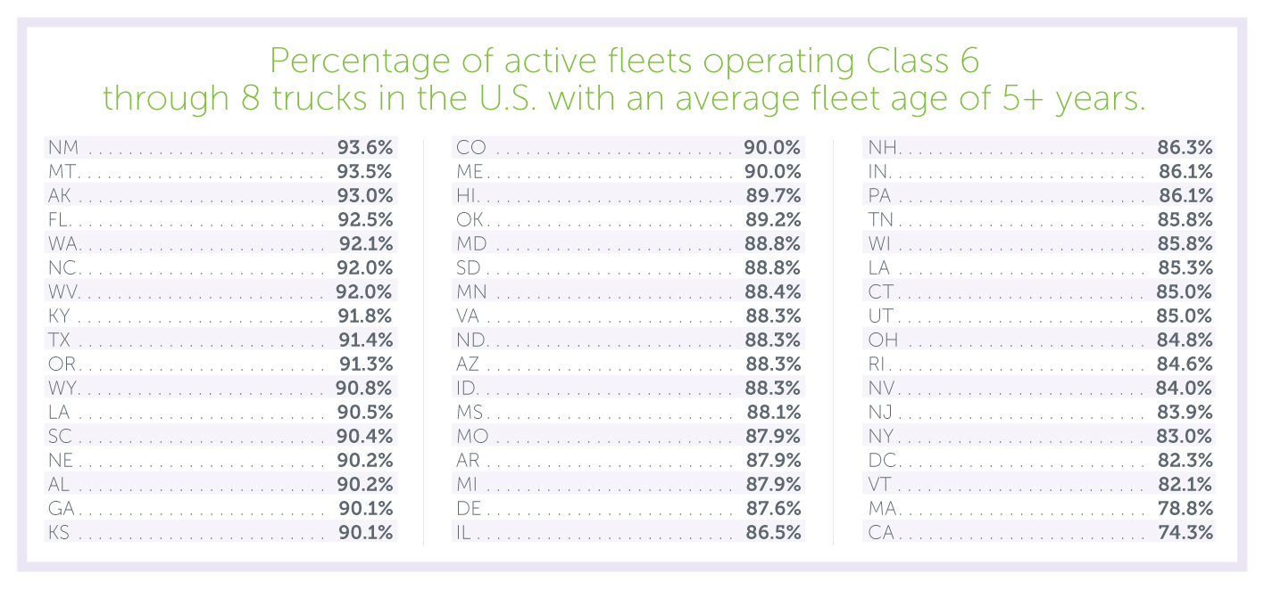 Fleets with Active 5 Year Old Trucks