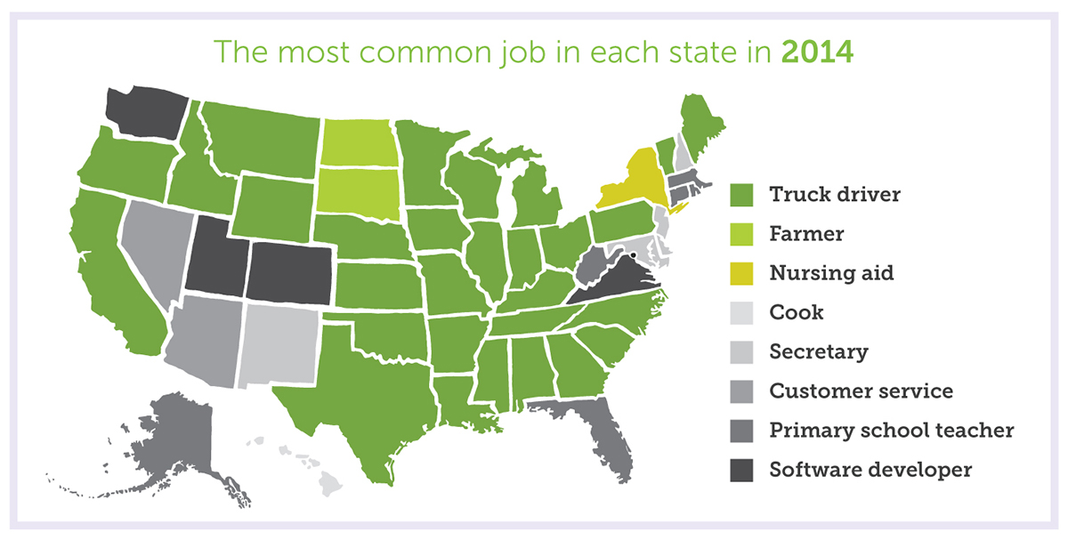Most Common Job in Each State Map