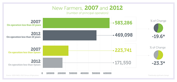 Number of New U.S. Farmers from 2007 to 2012