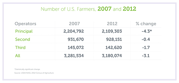 Number of U.S. Farmers from 2007 to 2012