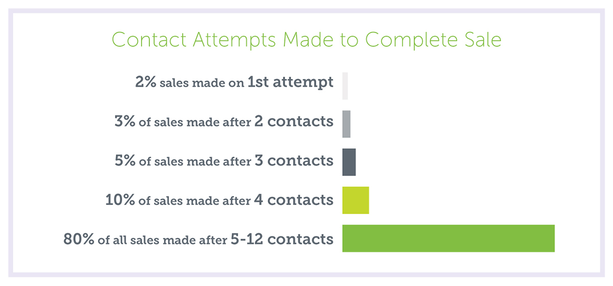 Contacts to Make a Sale