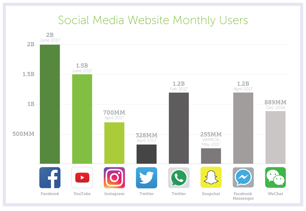 Monthly Social Media Site User Numbers