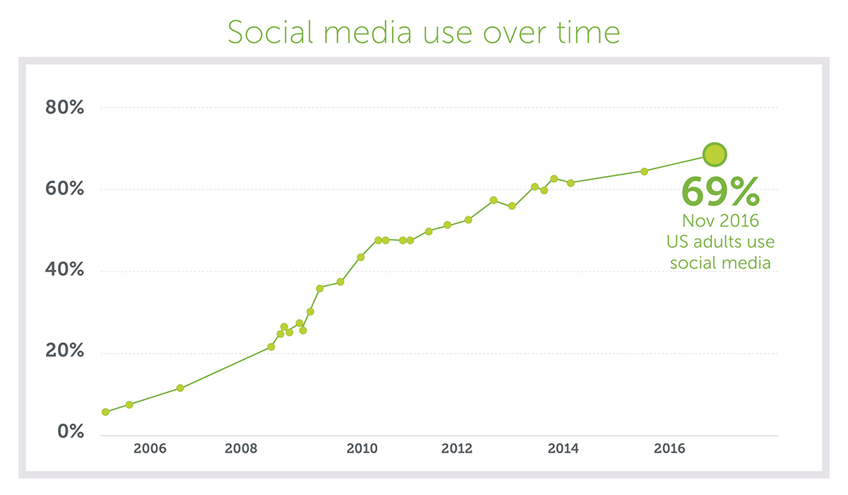 U.S. Adult Social Media Use Over Time