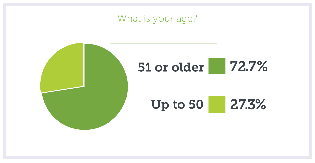 Overdrive Reader Average Age