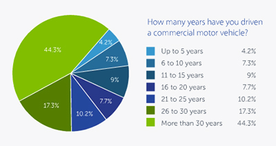 Years Driving a Commercial Vehicle