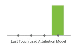 Last Touch Lead Attribution Model