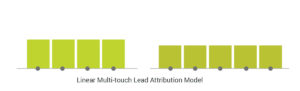 Linear Lead Attribution Models