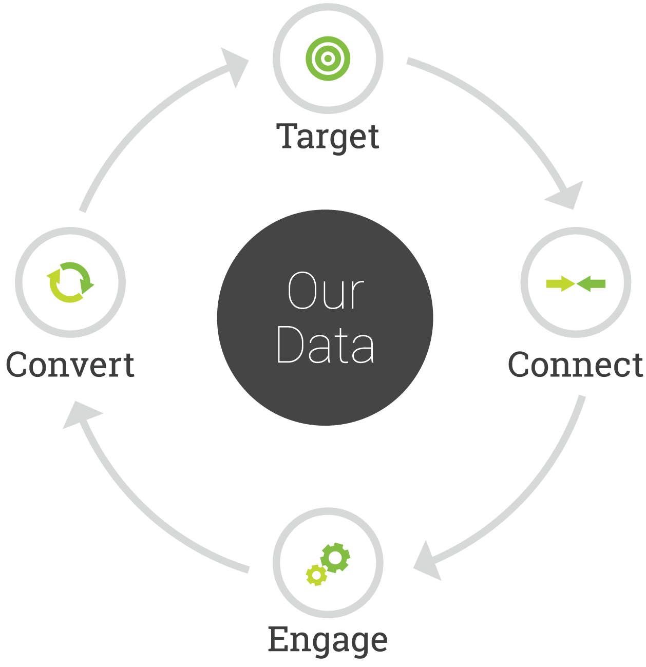 Target, connect, engage, and convert through Data Services, Media Services, and Marketing Services