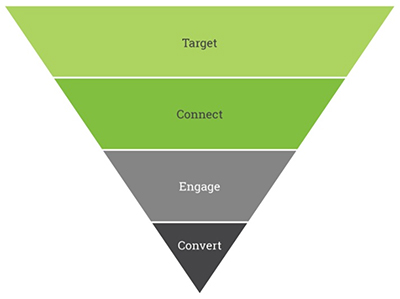 Recruiting funnel divided into four sections: Target, Connect, Engage, and Convert