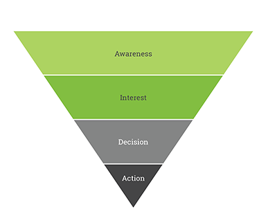 Sales funnel divided into four sections: Awareness, Interest, Decision, and Action
