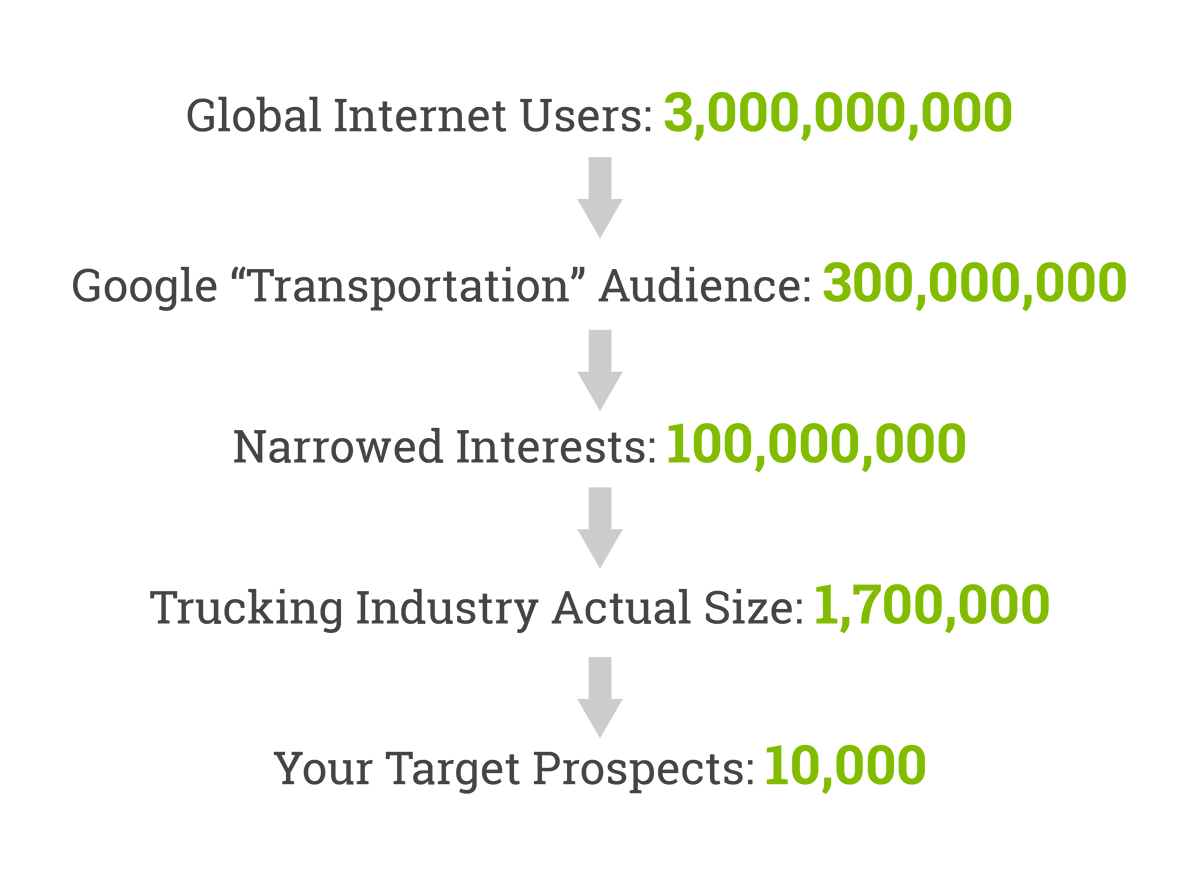 Targeting Prospects Online