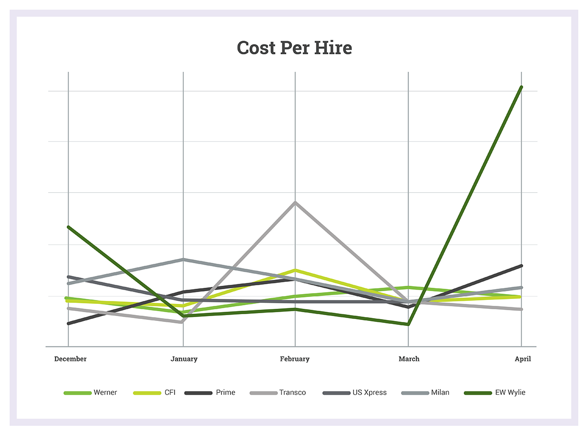 Cost-Per-Hire by Month