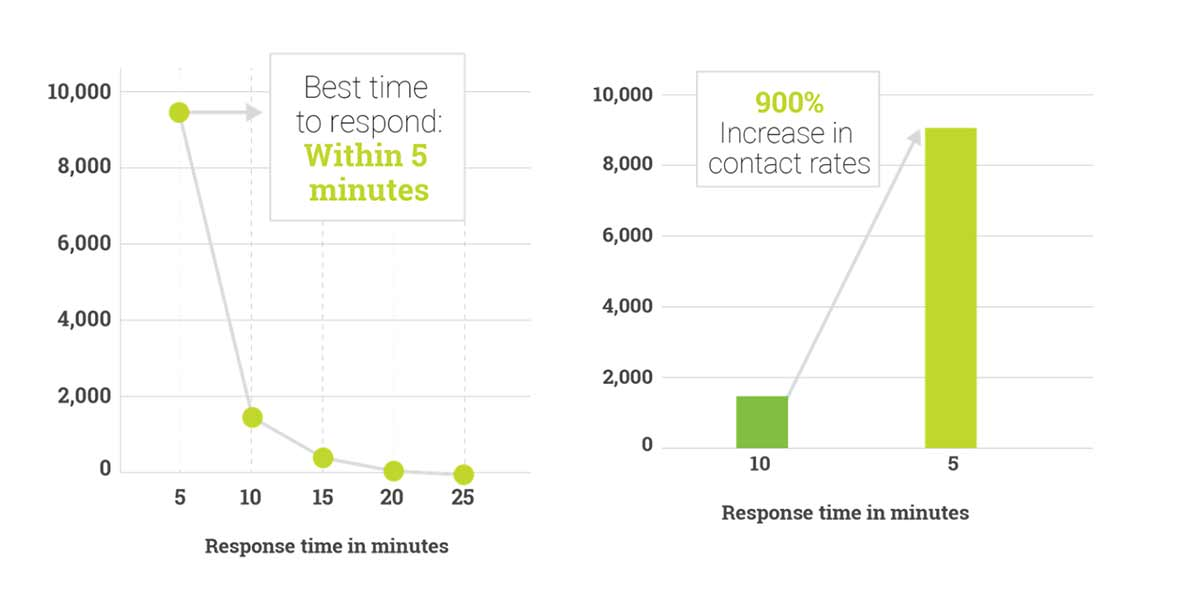 Lead Response Time Charts