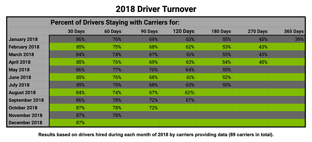 2018 Driver Turnover Numbers