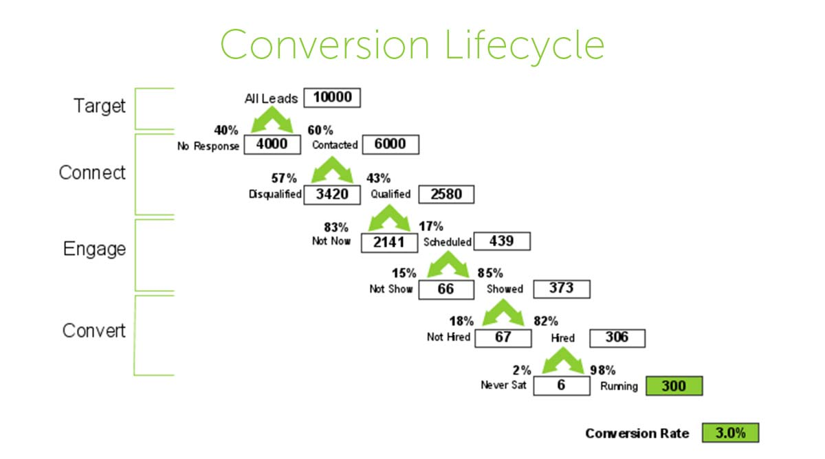 Recruiting Conversion Lifecycle