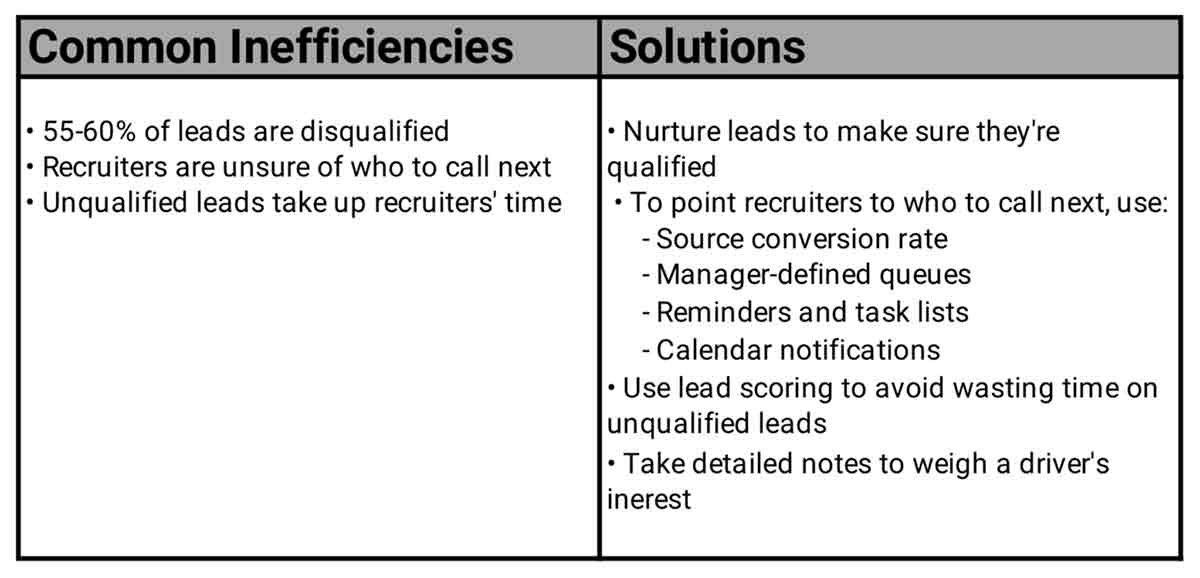 Engage Inefficiency and Solutions