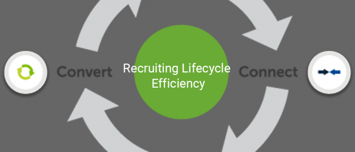 Recruiting Lifecycle