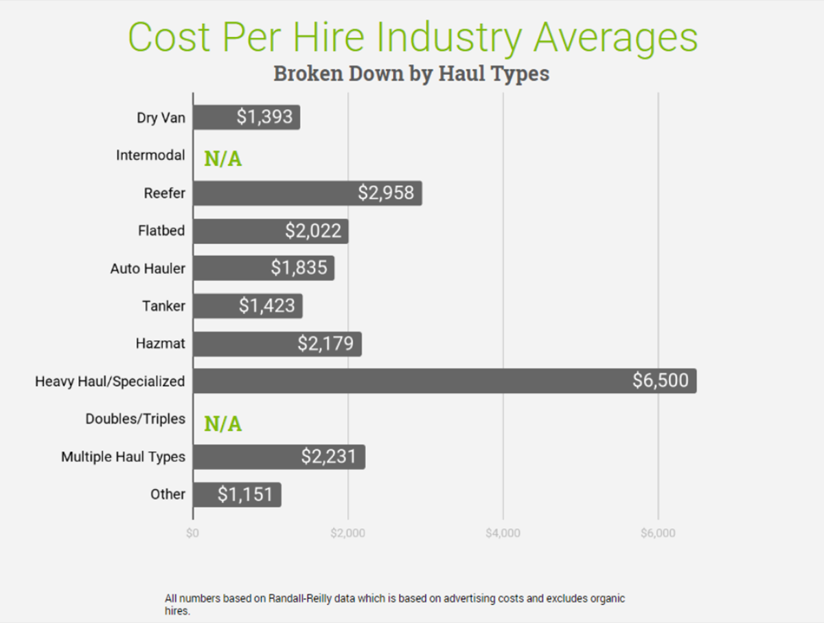 Cost-Per-Hire Industry Averages (Haul Type)
