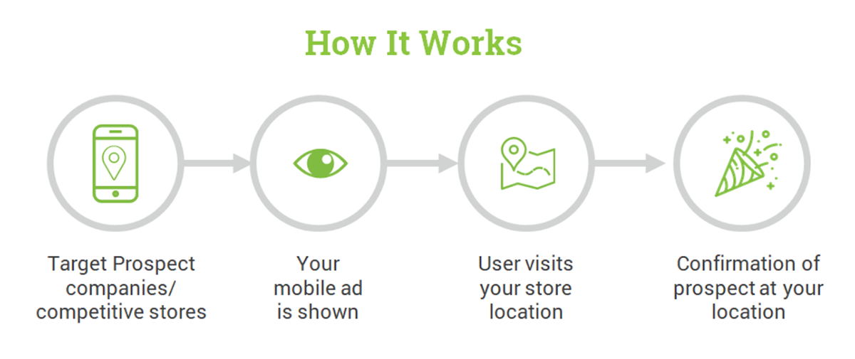 How Mobile Location Targeting Works