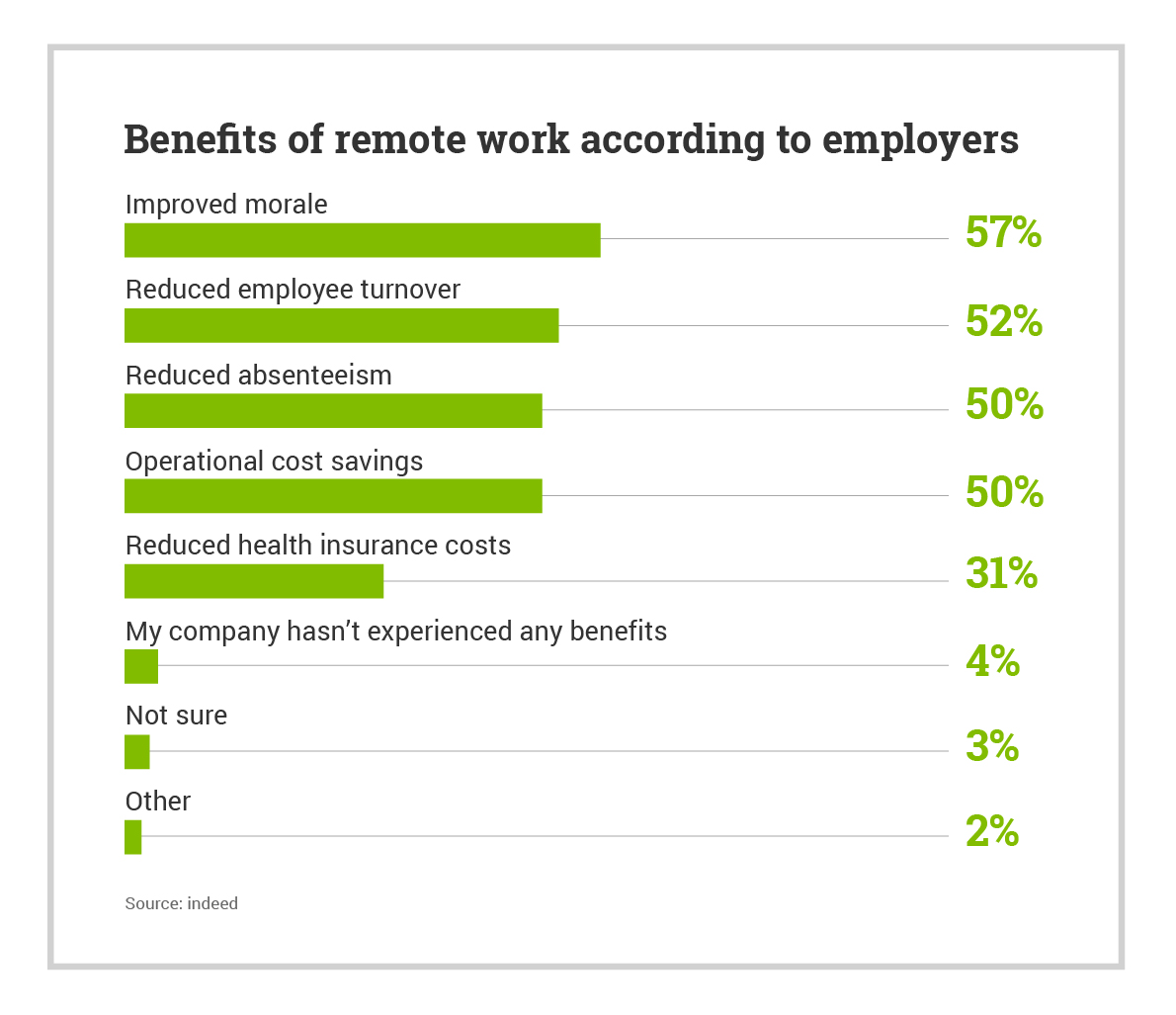 Benefits of remote work according to employers percentage chart